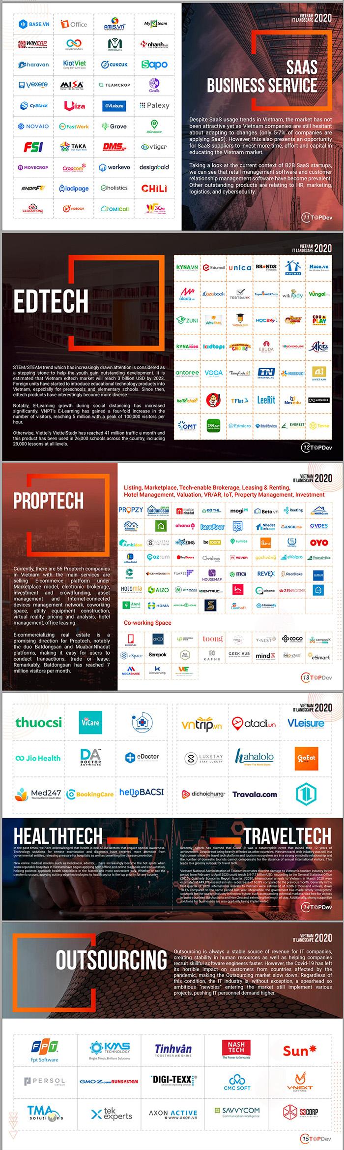 Vietnam IT Landscape 2020